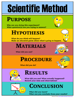 photograph relating to Scientific Method Printable identify Clinical Process Printables: Posters, Lab Sheets, Bookmarks